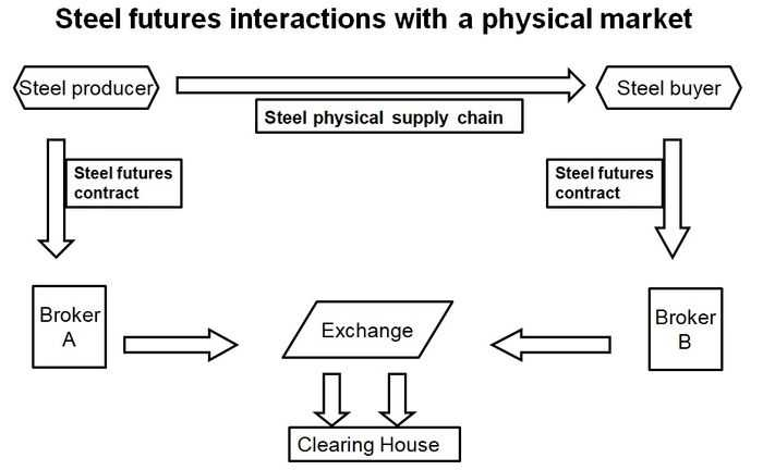 Steel futures interactions with a physical market