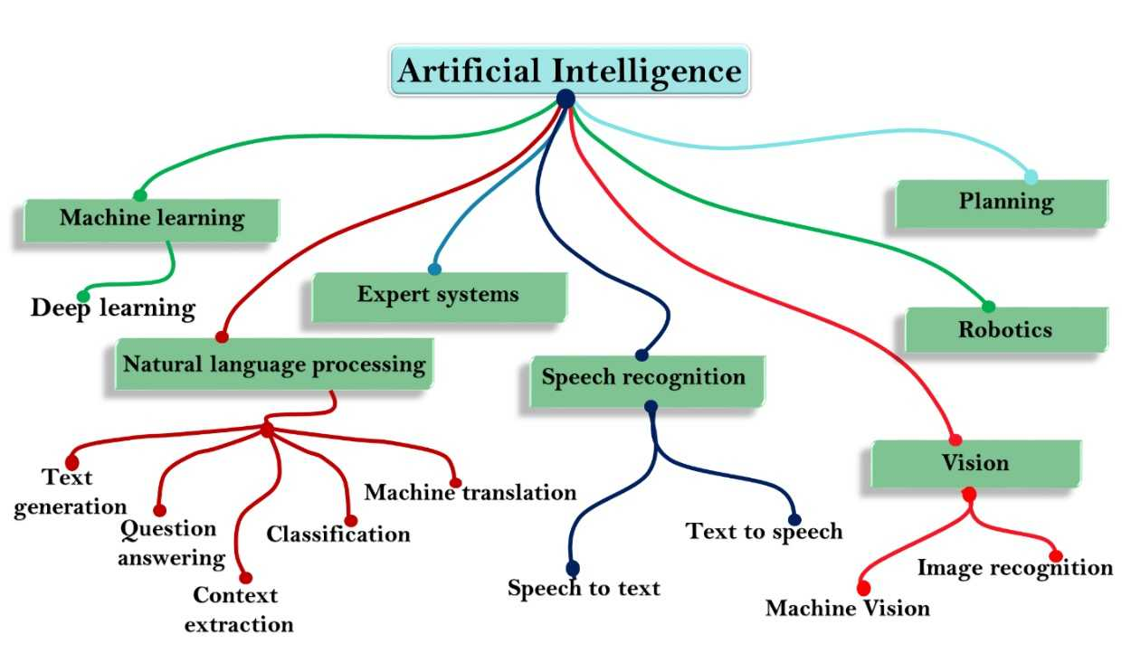 Artificial intelligence types and hierarchy