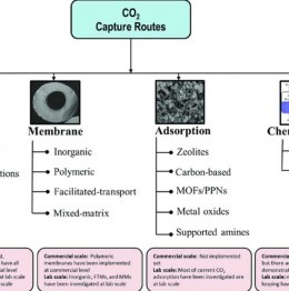 What technologies are used for carbon capture and storage?