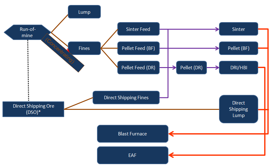 Iron ore value chain analysis