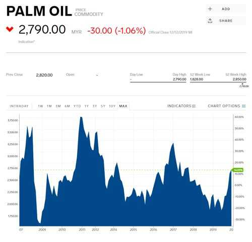 Palm oil historical prices chart from 2007 to 2019