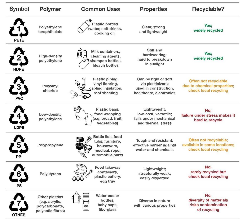 Polyethylene family_ Plastics types
