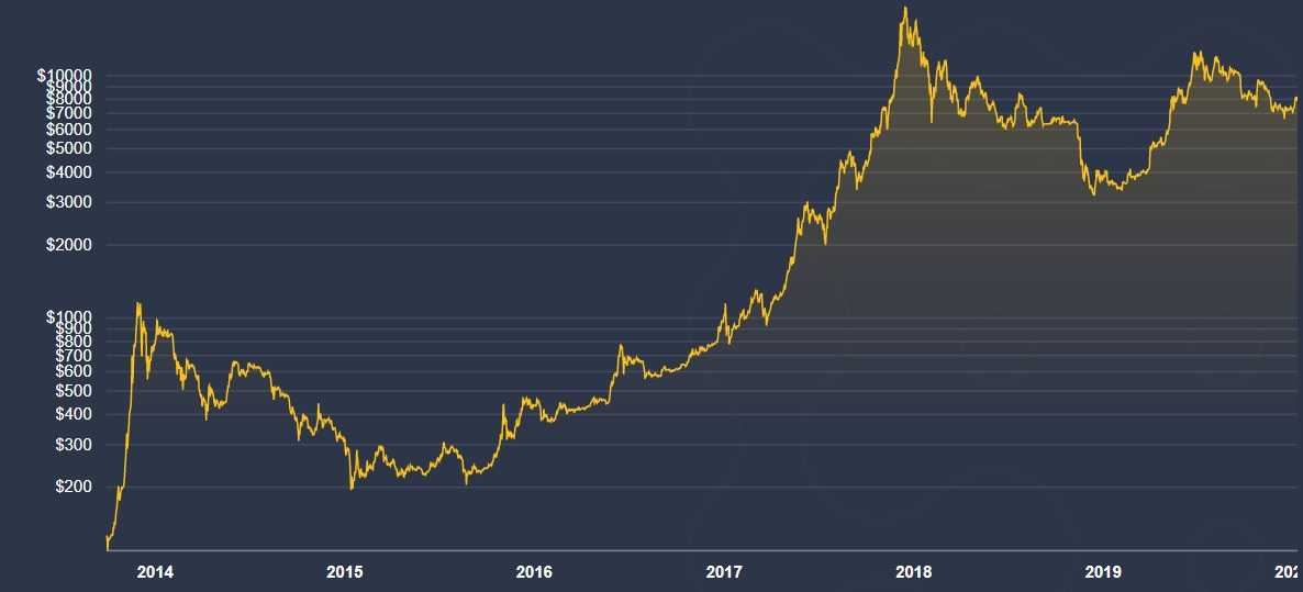 Bitcoin price changes from 2013 to 2020