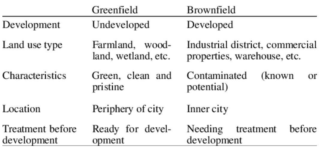Differnce between greefield and brownfield