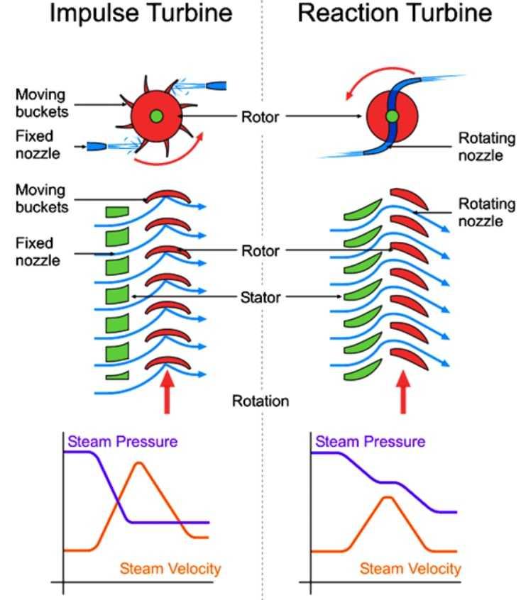 Impulse turbine Vs Reaction turbine