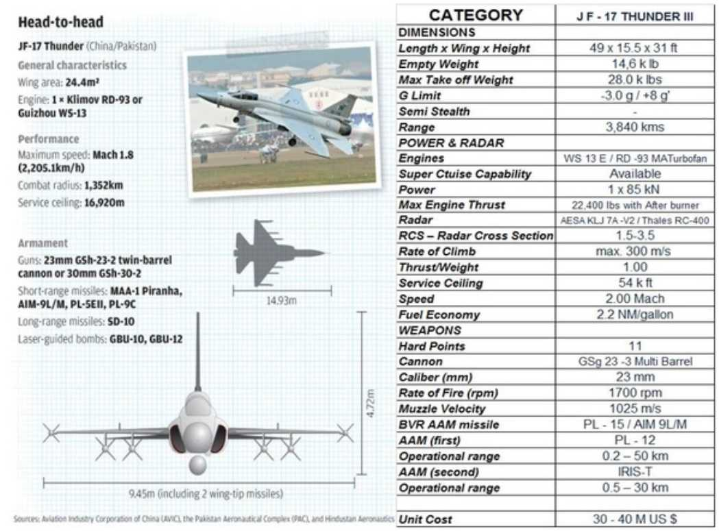 JF-17 thunder block 3 specifications