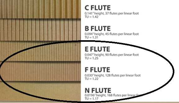 Microflute types_ N, F and E flutes