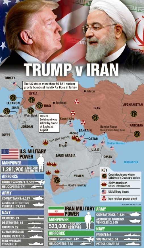 The US versus Iran in case of war