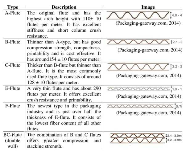types of flutes in the paper packaging market