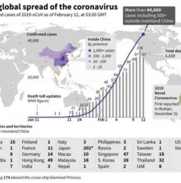 How many people are affected by coronavirus so far?