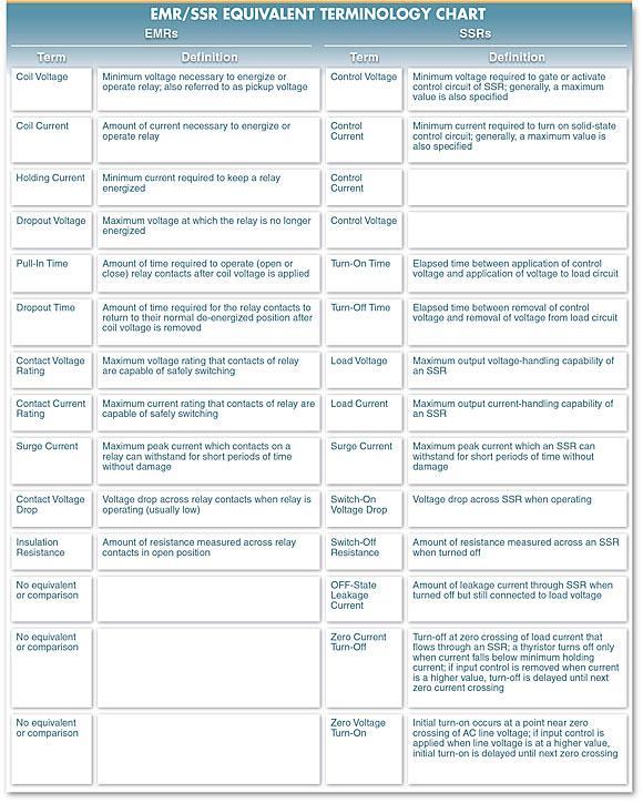 EMR and SSR equivalent Terminology ex plainer