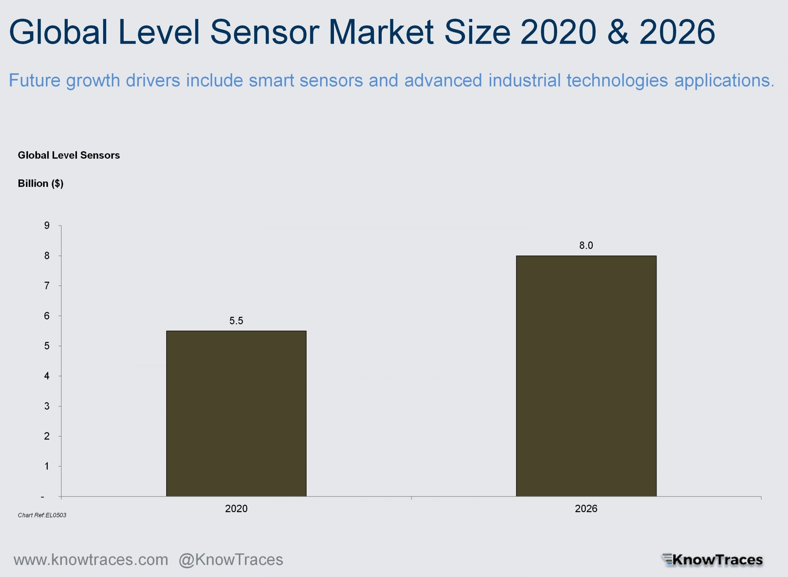Global Level Sensor Market Size 2020 & 2026