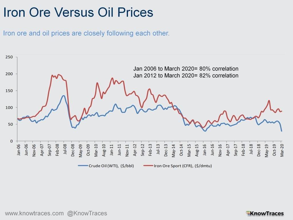 Iron Ore Versus Oil Prices correlation